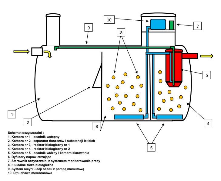 Najnowsze Szambo czy przydomowa oczyszczalnia ścieków | Projekt Stodoła KE41
